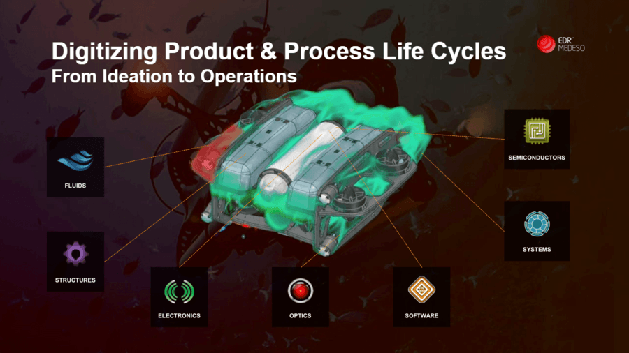 Digitalisering av fysiske produkter