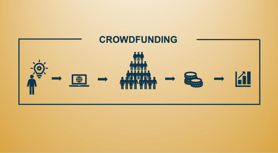 Crowdfunding – Hva er det og hvordan bruke det riktig?